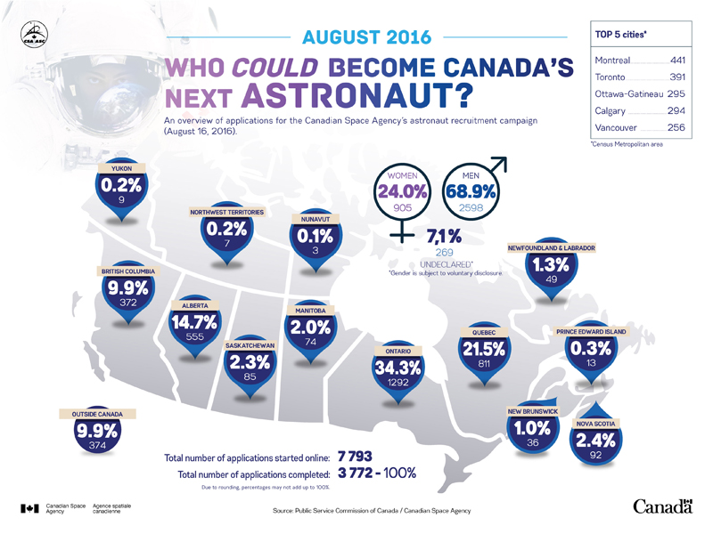 Statistics on applications for 2016 Canada's astronaut recruitment campaign
