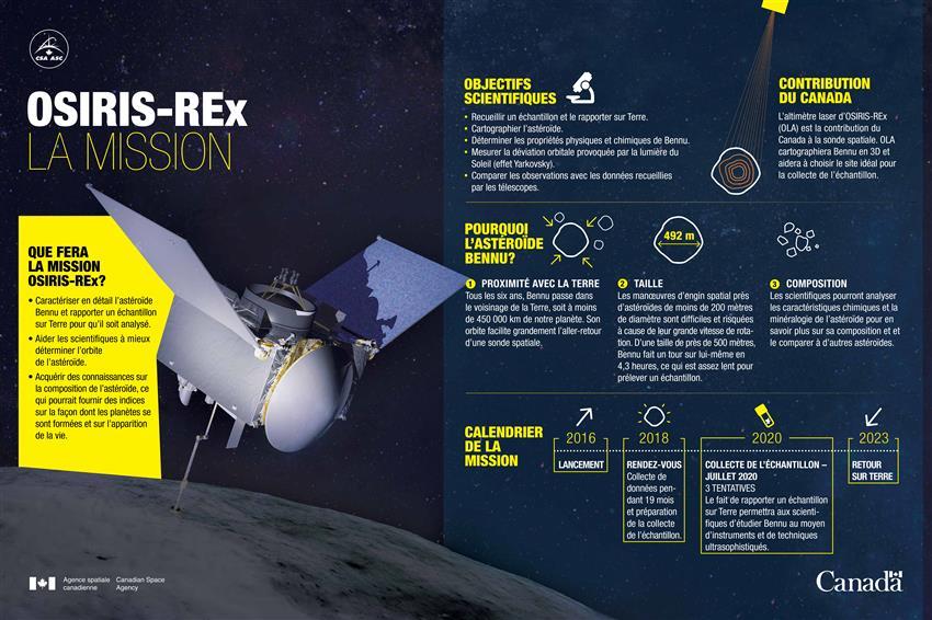 OSIRIS-REx : La mission - Infographie
