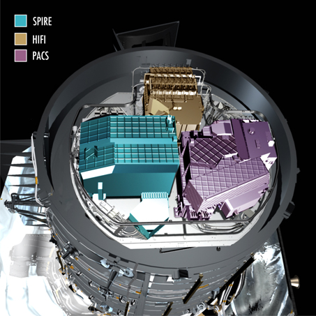 Image of Herschel's three on-board instruments