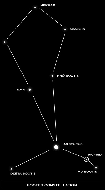 Image of Eta Bootis, or Muphrid (a solitary star in the Bootes constellation)