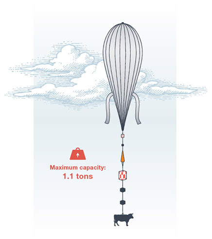 Image of a balloon's maximum payload capacity: 1.1 ton