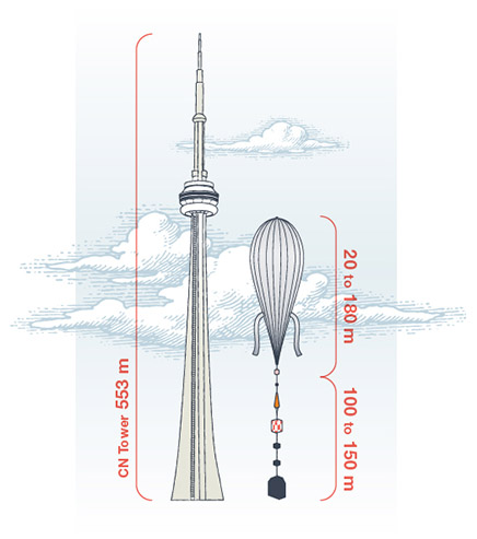 Image of a comparison between the CN Tower and a stratospheric balloon